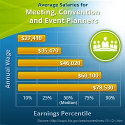 Wedding Planner Salary Average Event