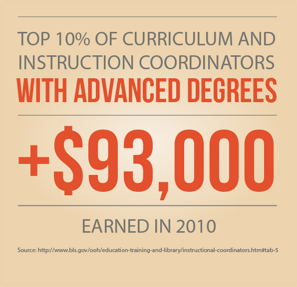 Phd online curriculum and instruction