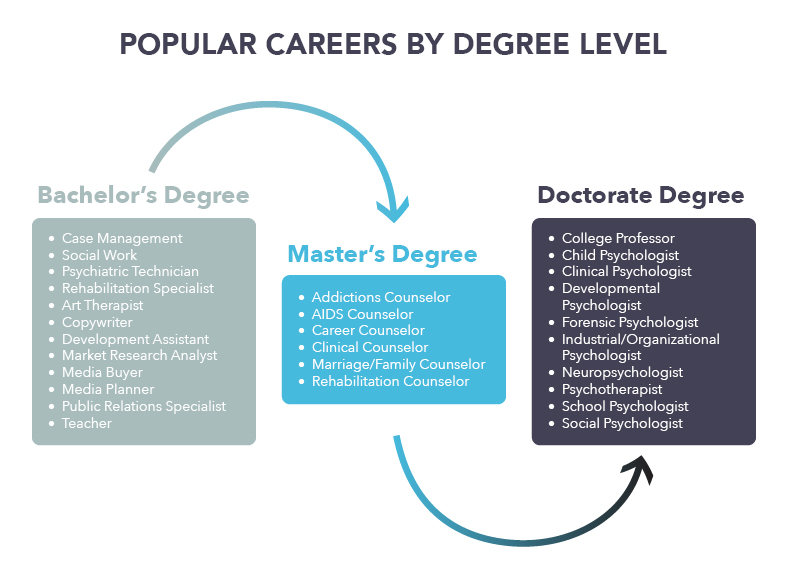 Public Policy do it yourself degree reviews