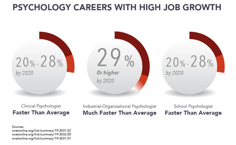 programs educational psychology degrees